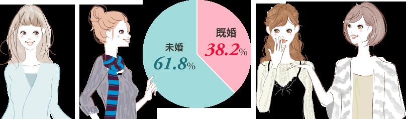 既婚61.8% 未婚38.2%